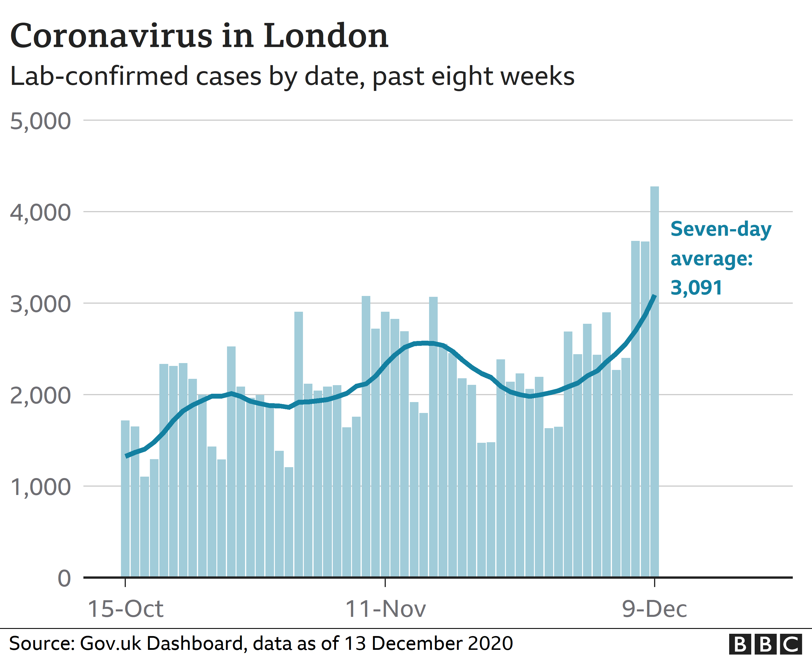 Coronavirus in London - statistics week ending 13 December 2020