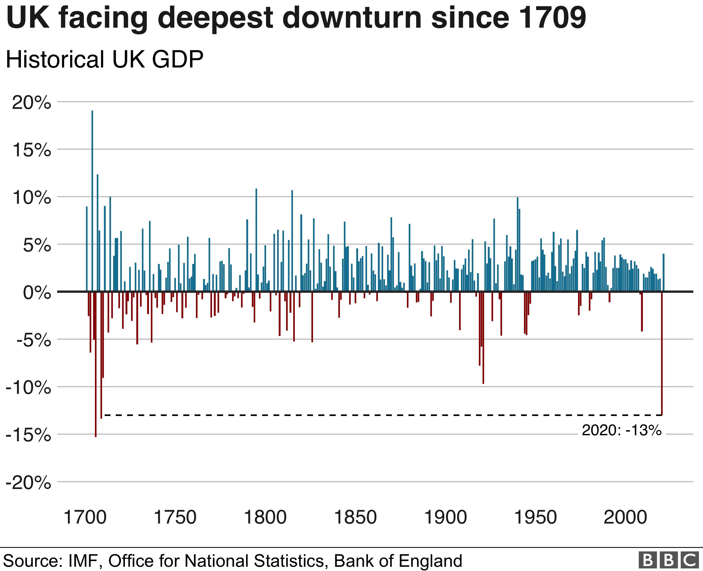 UK facing deepest downturn since 1709