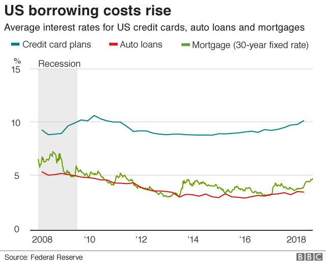 US borrowing costs rise