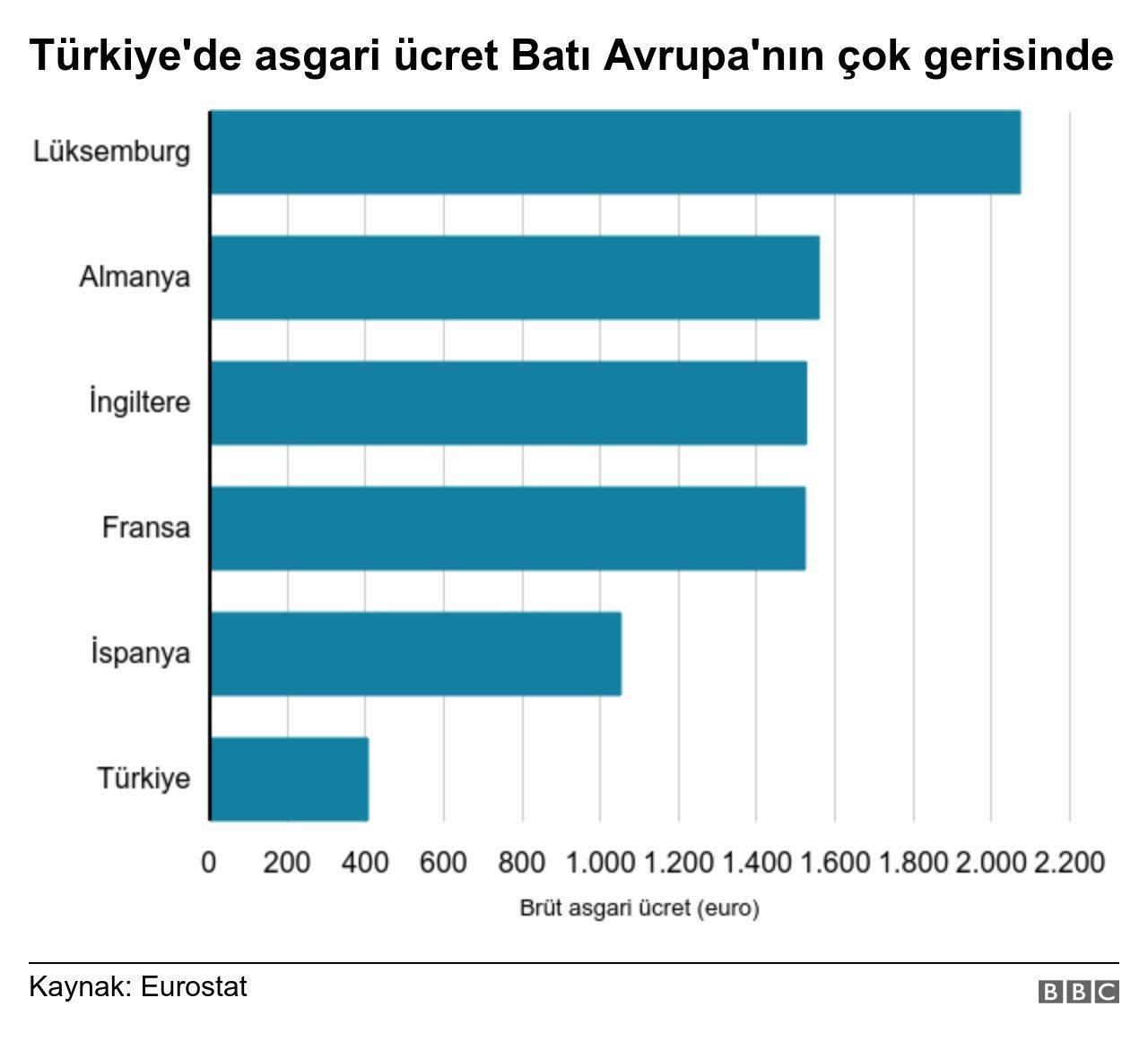 Türkiye'de asgari ücret Batı Avrupa'nın çok gerisinde