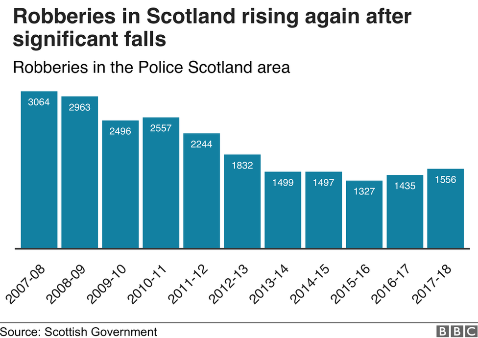 Police Scotland Link Robbery Rise With Uk Benefits Changes Bbc News