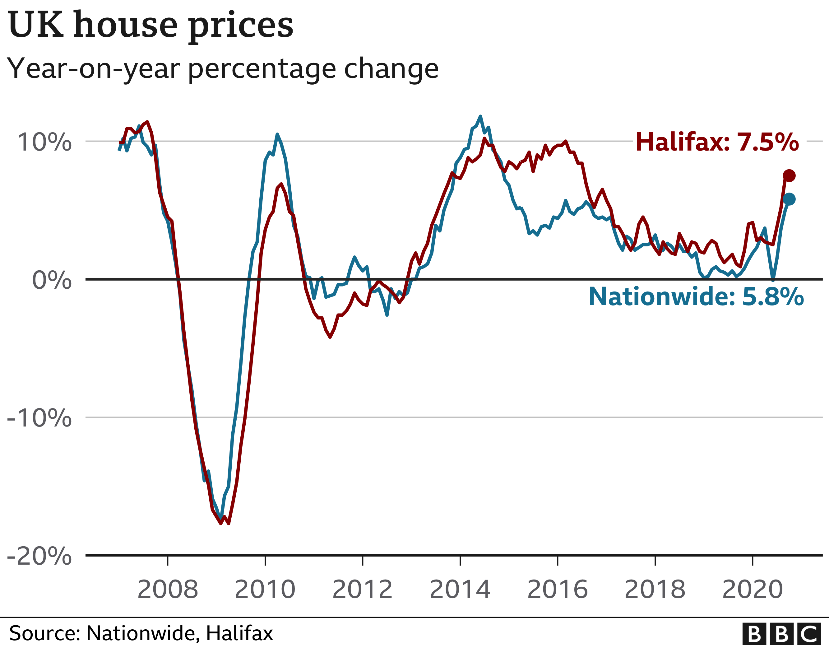 Halifax and Nationwide House price