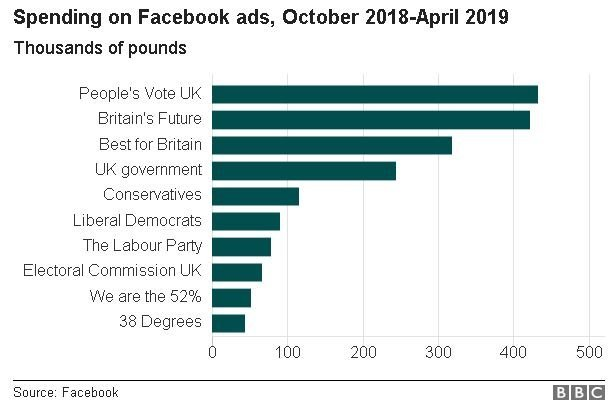 Graph showing top spenders on Facebook ads