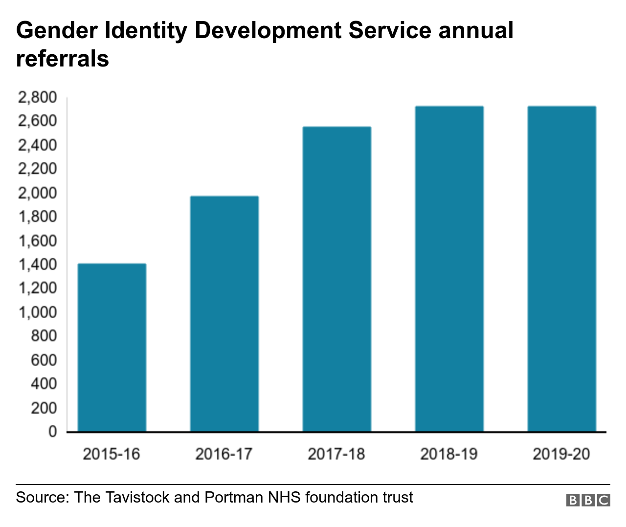 Chart showing annual referrals to GIDS