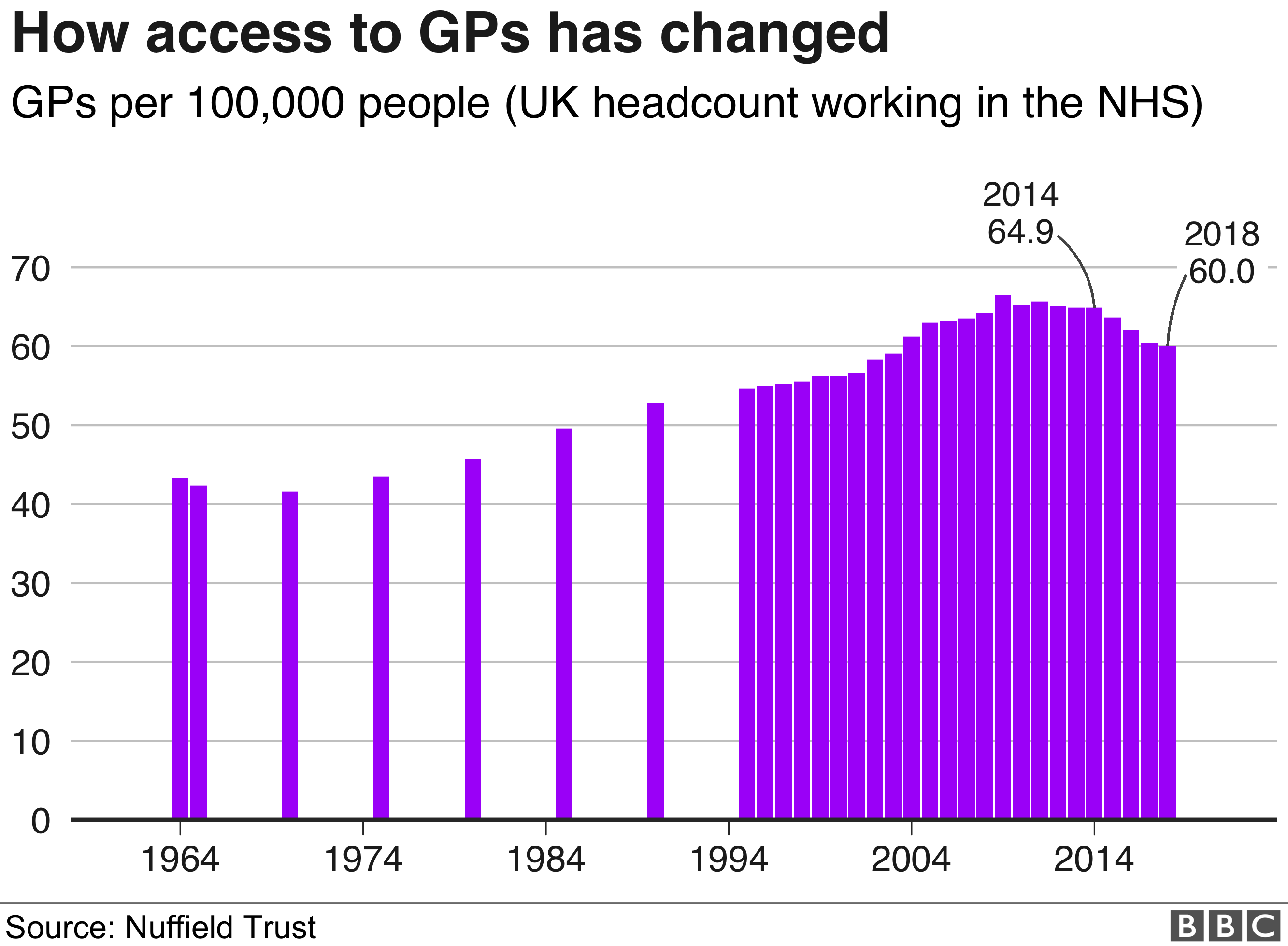 GP numbers graph