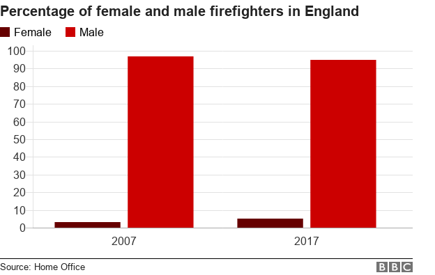 Graph showing percentage of female and male firefighters in England