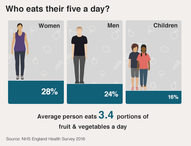 Graphic: Who eats their five a day?