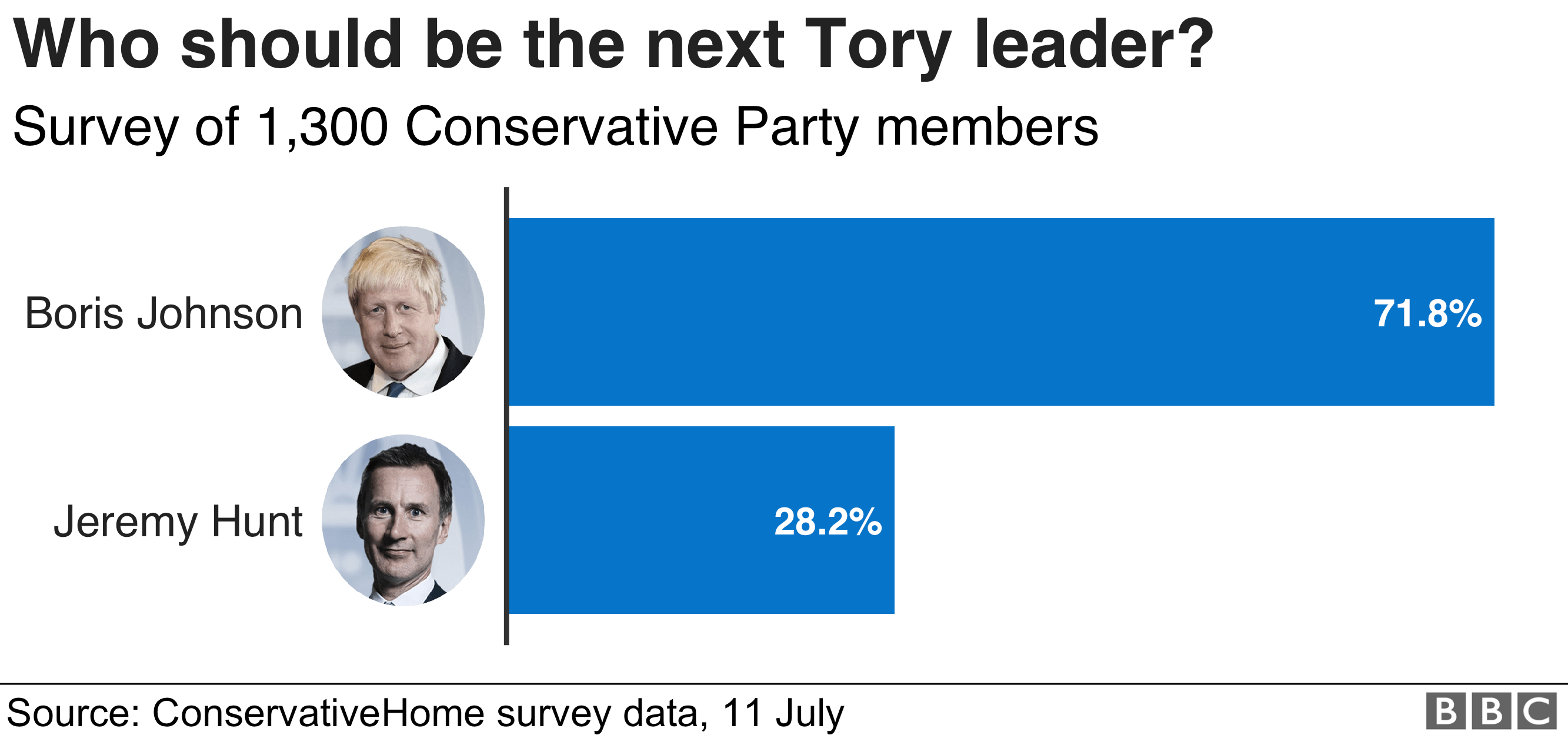 Chart showing the results of a ConservativeHome survey of Tory Party members. Boris Johnson got 71.8% of votes, while Jeremy Hunt got 28.2%