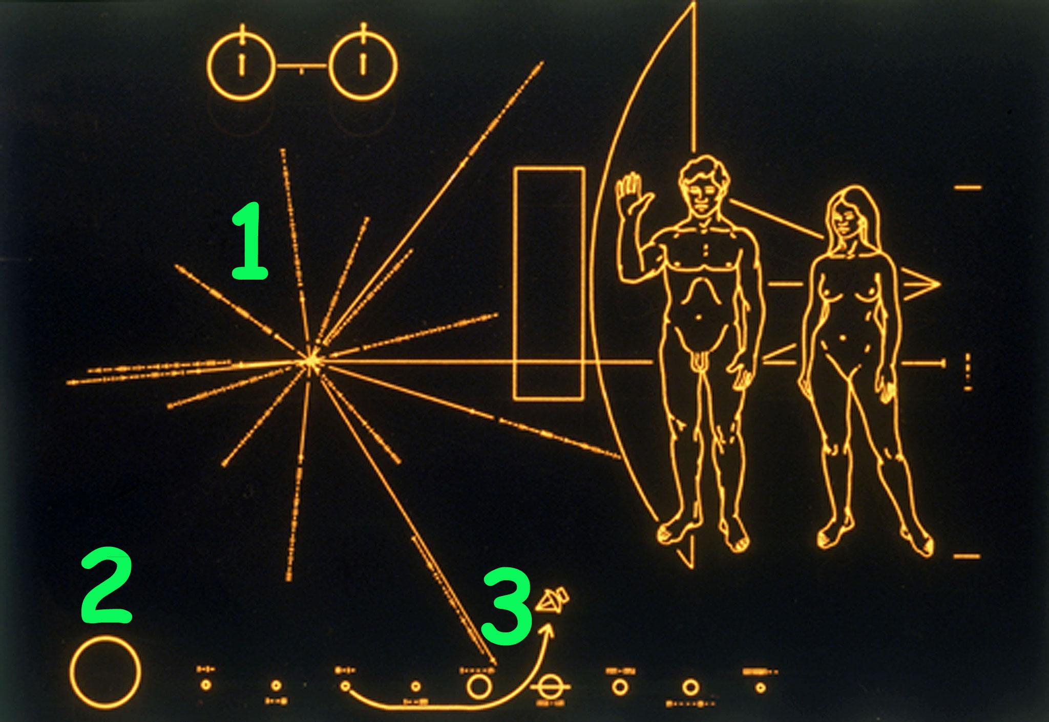 Placa con números 1, 2 y 3