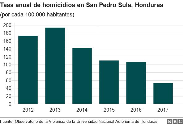 Gráfica de evolución de la tasa de homicidios en San Pedro Sula desde 2012 a 2017.