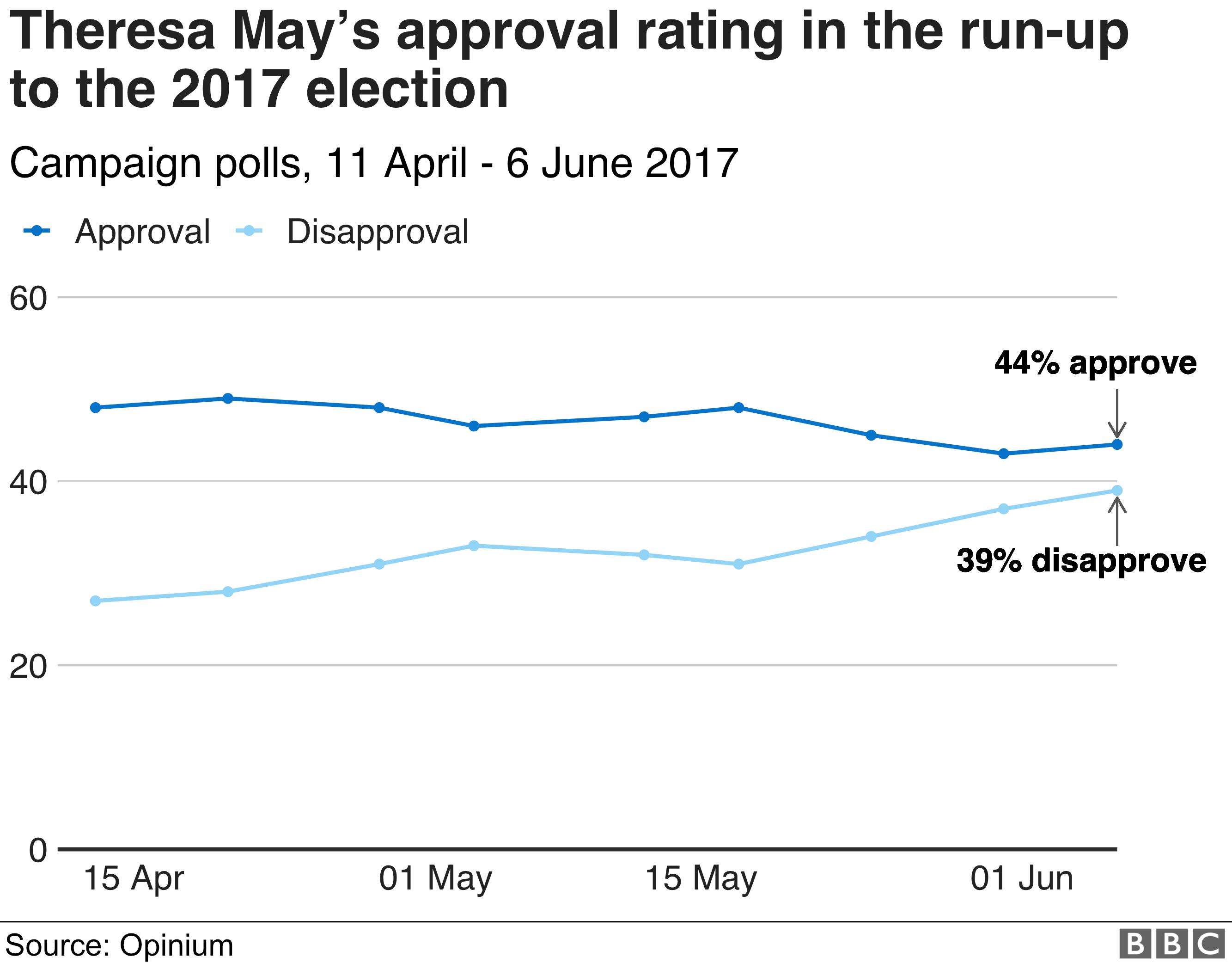 Theresa May approval 2017