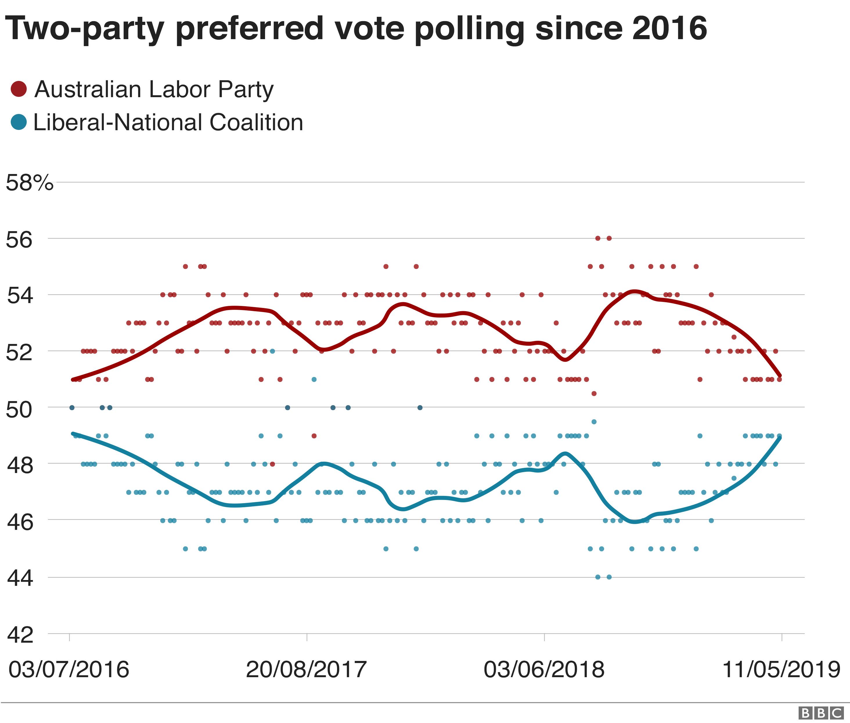 Graphic: Australia poll tracker