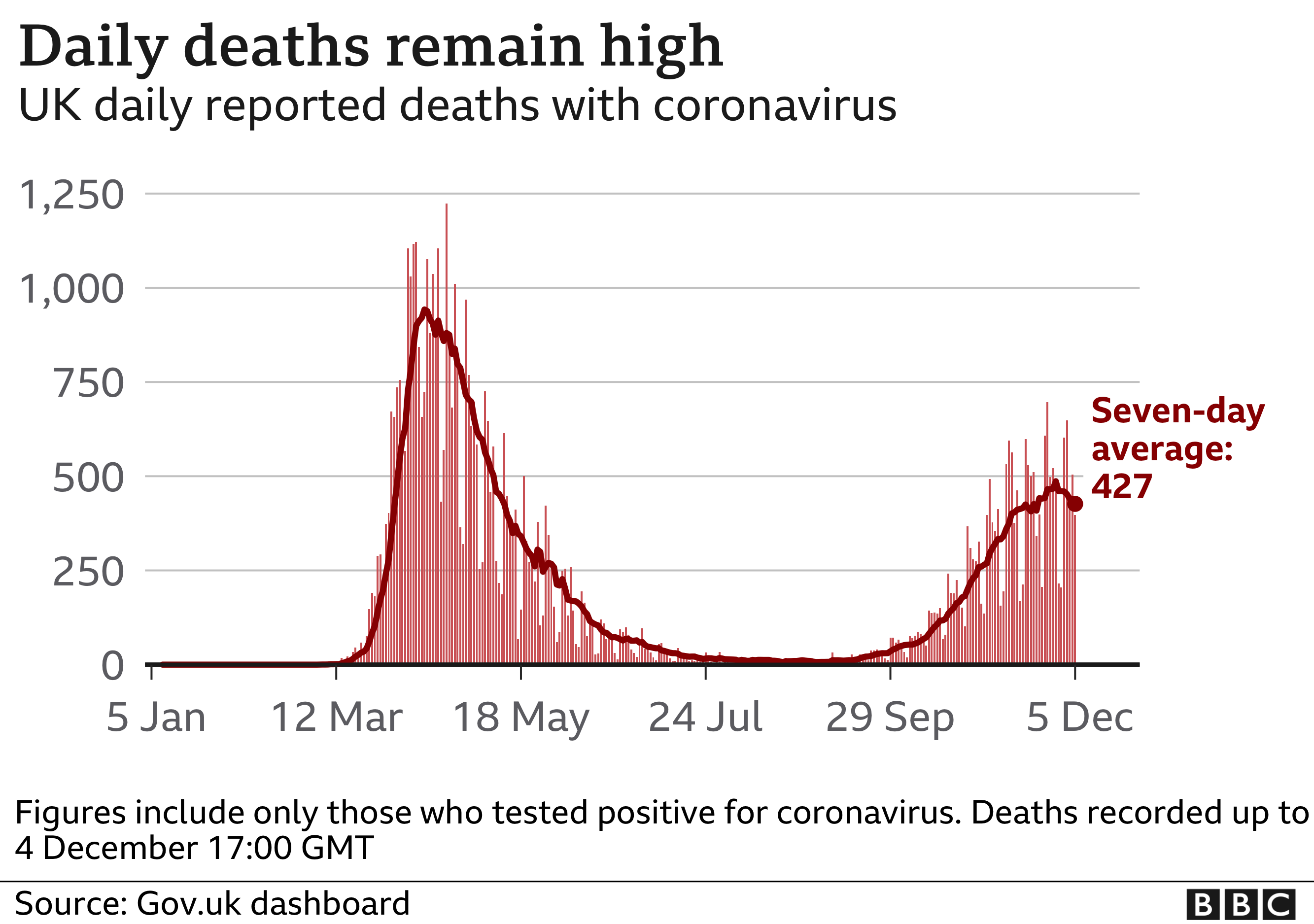 Chart shows daily deaths remain high, although the average is starting to dip
