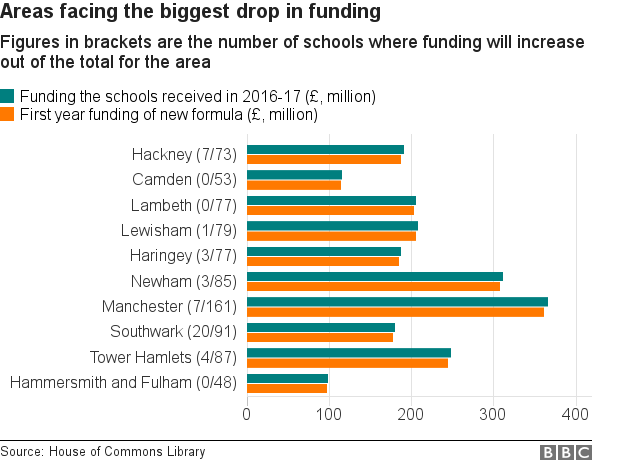 School funding by area