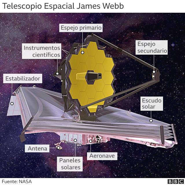 Gráfico que muestra los componentes del Telescopio Espacial James Webb