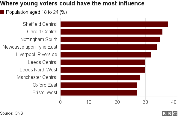 Where young voters could have the most influence