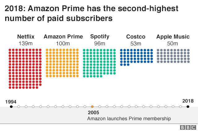 Memberships programmes by number of paid subscribers