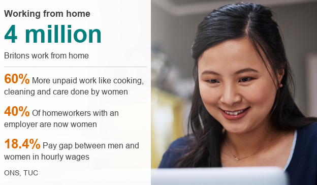 Working from home data