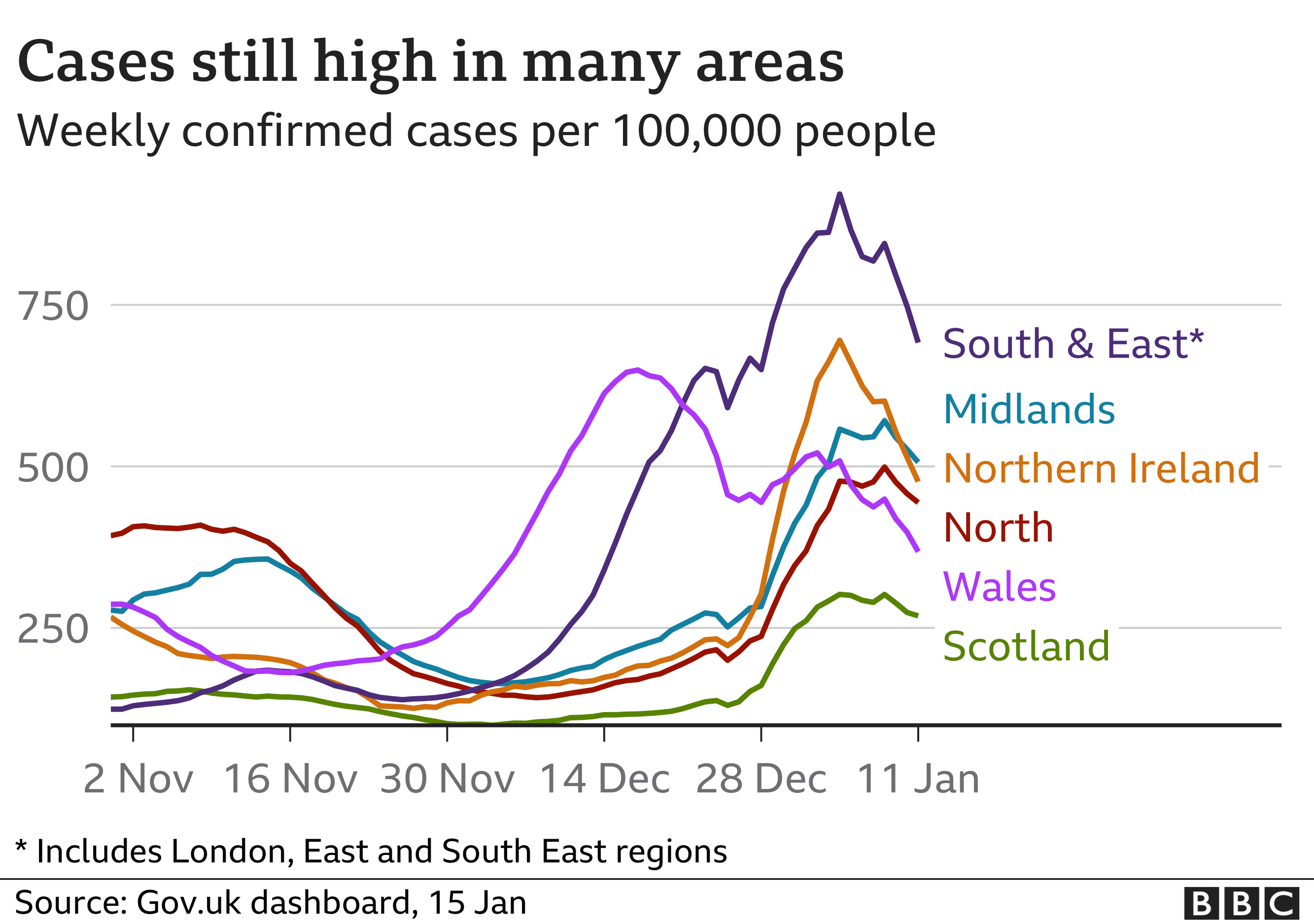 Chart shows early signs that cases may be falling. Updated 15th Jan.