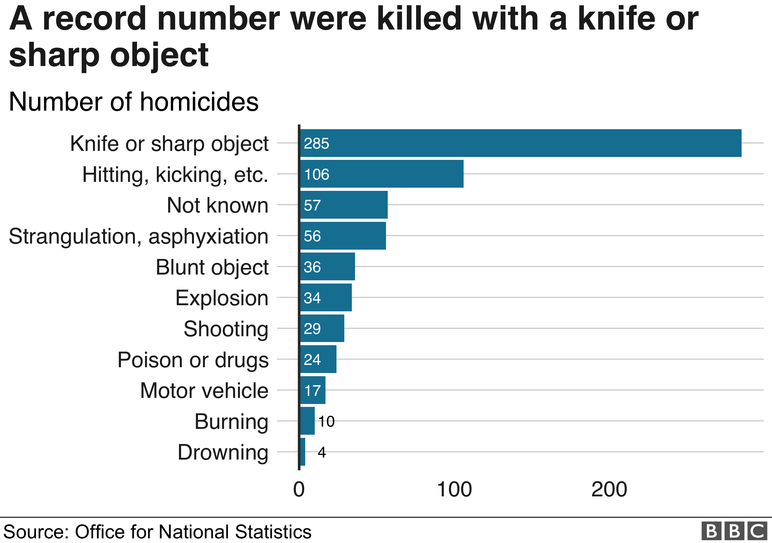 285 people were killed by knives last year