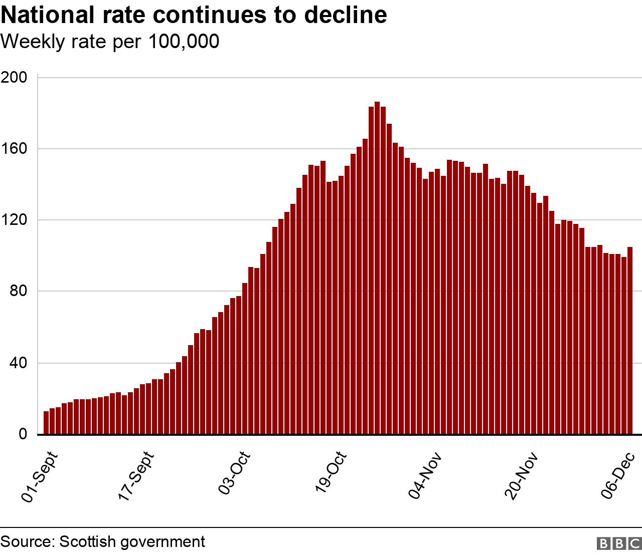 National rate