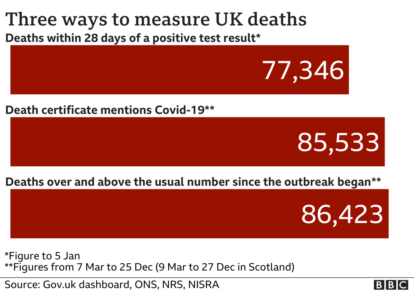 Chart showing three different totals for coronavirus deaths - the government measures all deaths within 28 days of a positive test, that total is 77,346 The ONS includes all deaths where coronavirus was mentioned on the death certificate, that total is 85,533 and the final total includes all deaths over and above the average for the time of year and that total is now 86,423. Updated 6 Jan