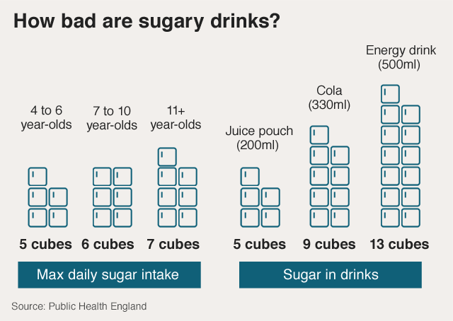 Graphic: Comparison of the amounts of sugar in various types of soft drink