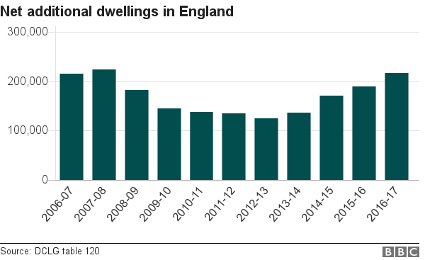Chart showing net additional dwellings in England