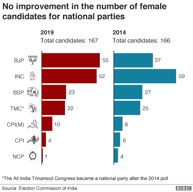 Female candidates by party