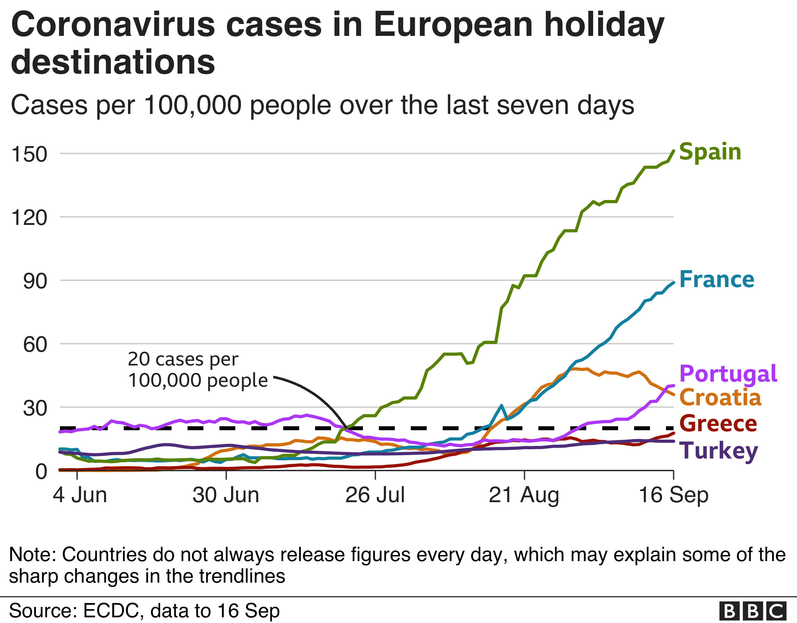 Chart showing coronavirus rates in popular holiday destinations