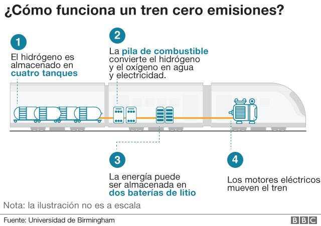 Un gráfico del funcionamiento de un tren cero emisiones