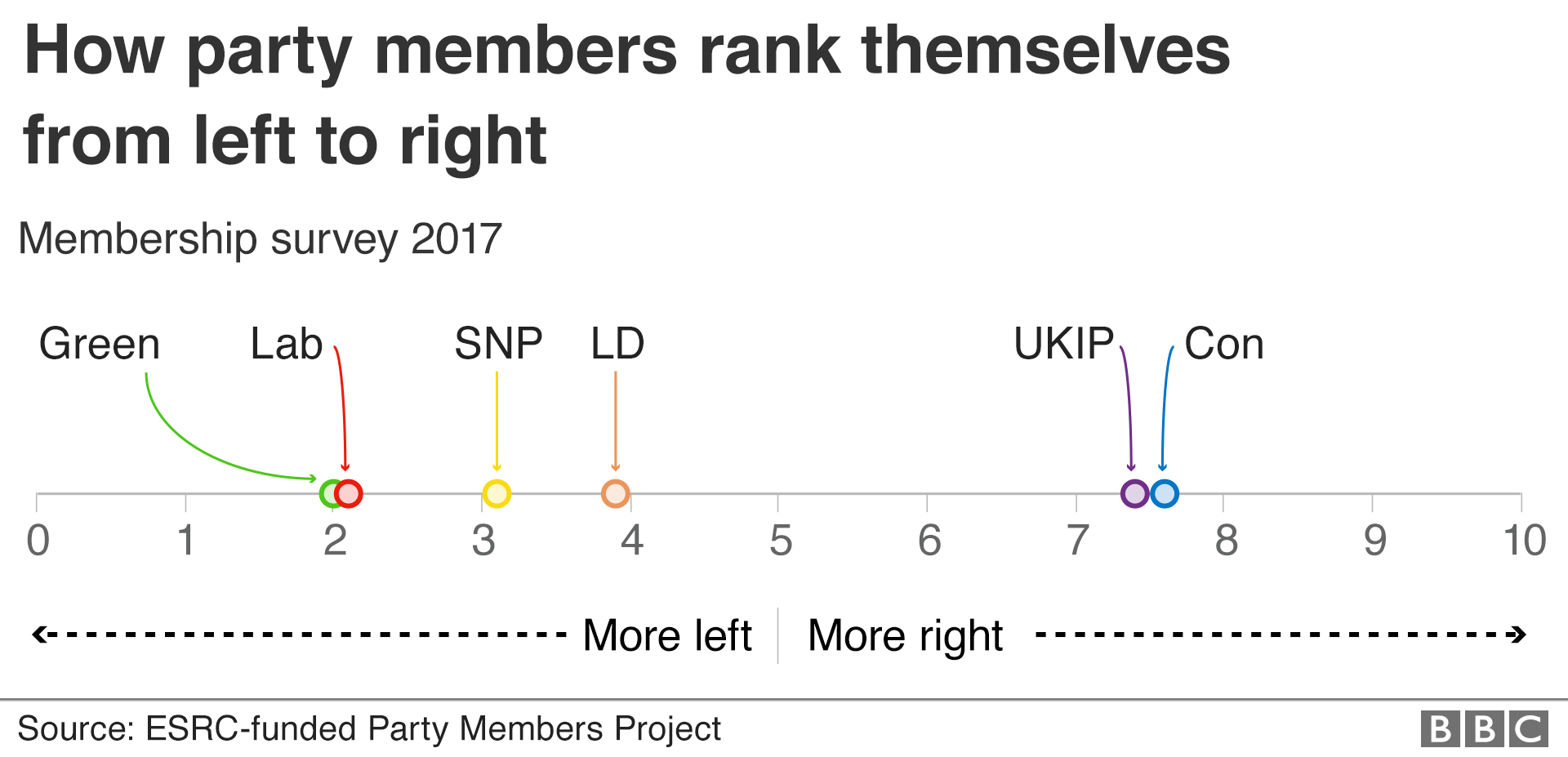How party members rank themselves from left to right