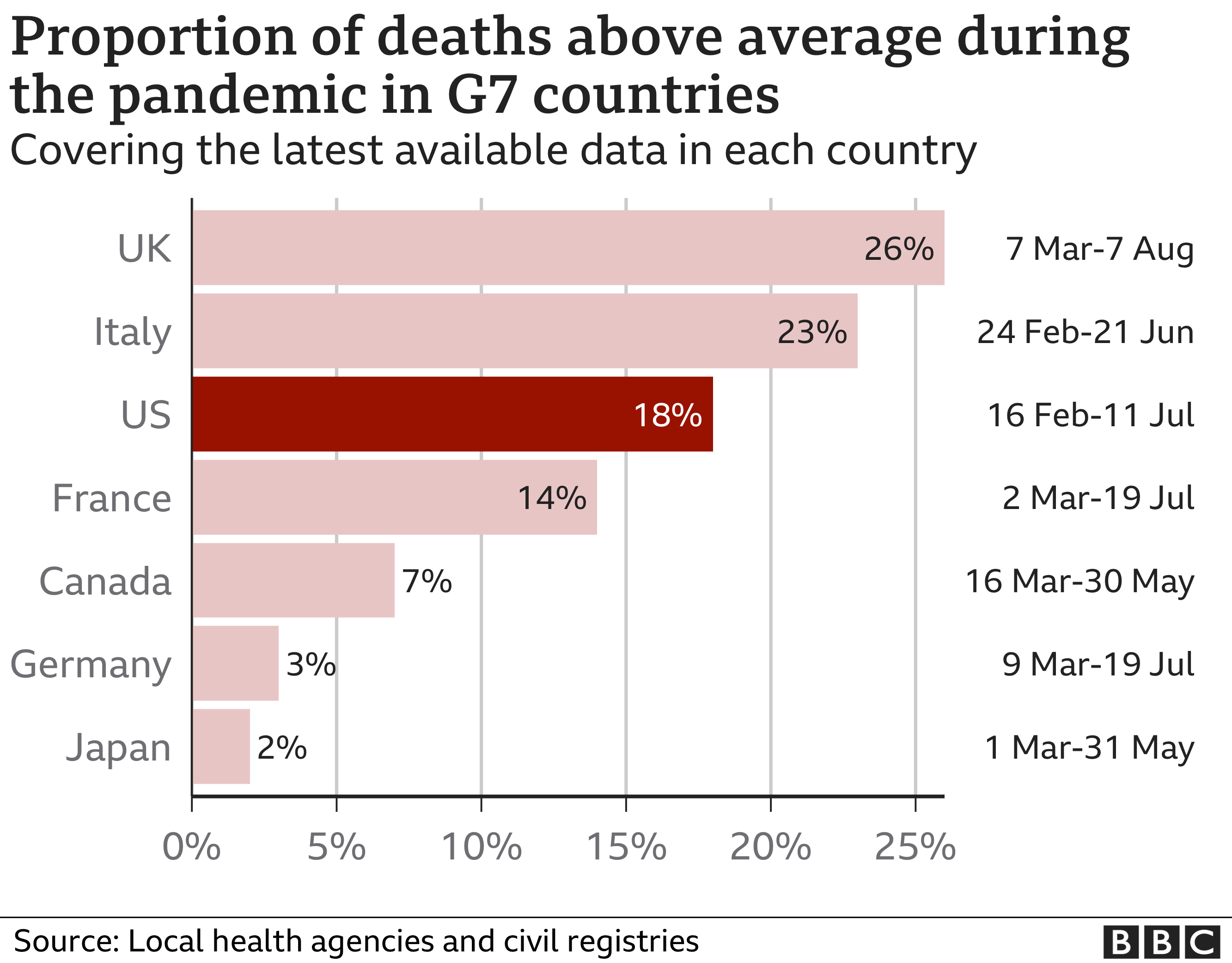 Bar chart comparing excess death rates in various countries