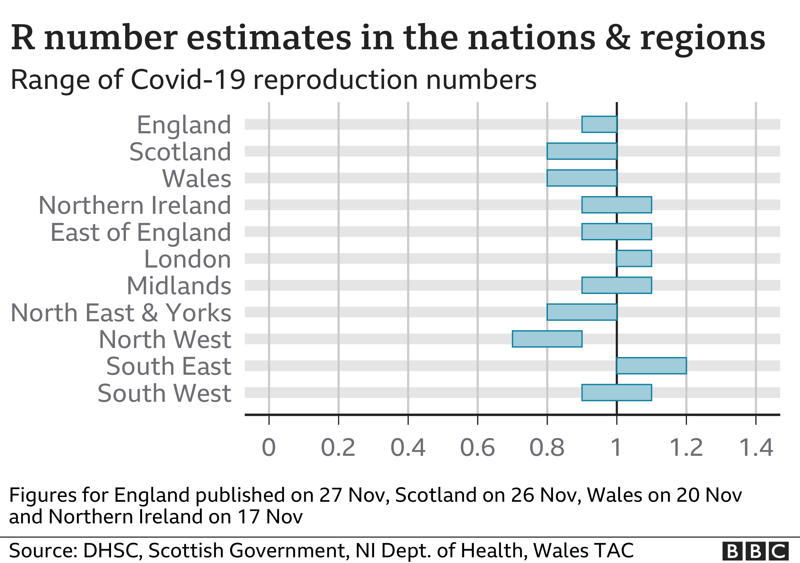 Graphic showing the estimated R number in the nations and regions of the UK