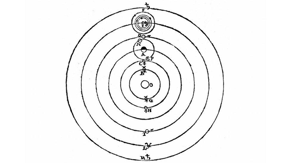 Boceto de Galileo ilustrando la teoría heliocéntrica