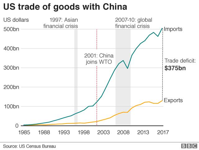 US trade with China