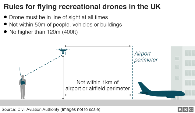 A graphic showing rules for flying drones