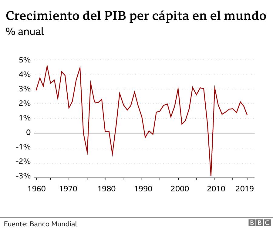 Gráfico que muestra el crecimiento del PIB per cápita en el mundo