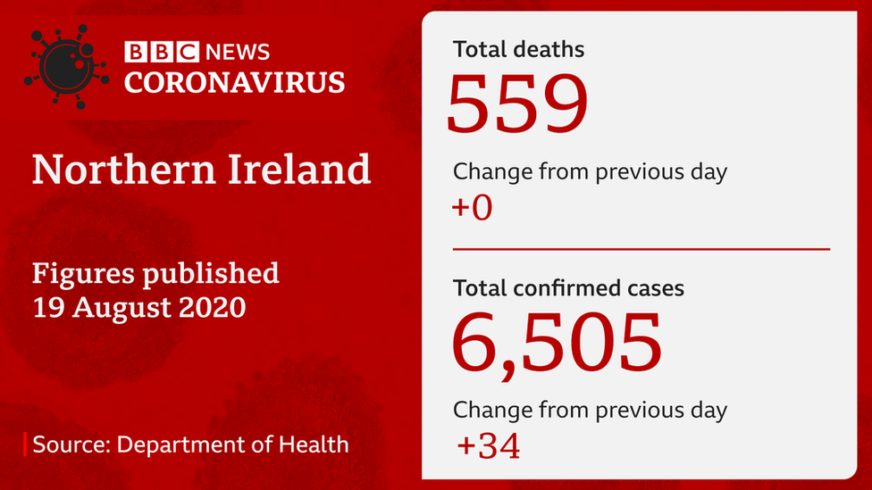 Covid-19 statistic from NI Department of Health