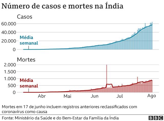 gráfico de mortes e casos na índia