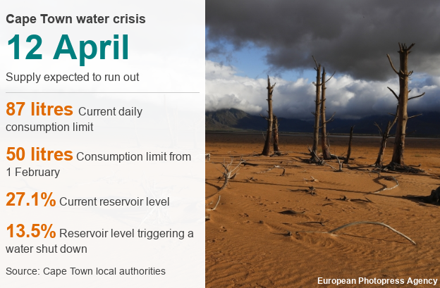 An image showing the water crisis in numbers.