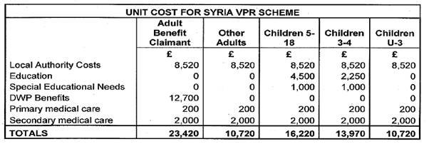 The Home Office's estimated costs for the first year of the Syrian Vulnerable Person's Relocation Scheme