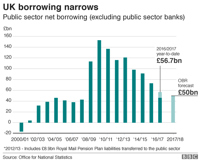 UK public borrowing narrows