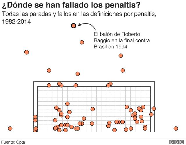 Gráfico que muestra todos los penaltis que se han fallado o parado en una Copa del Mundo.