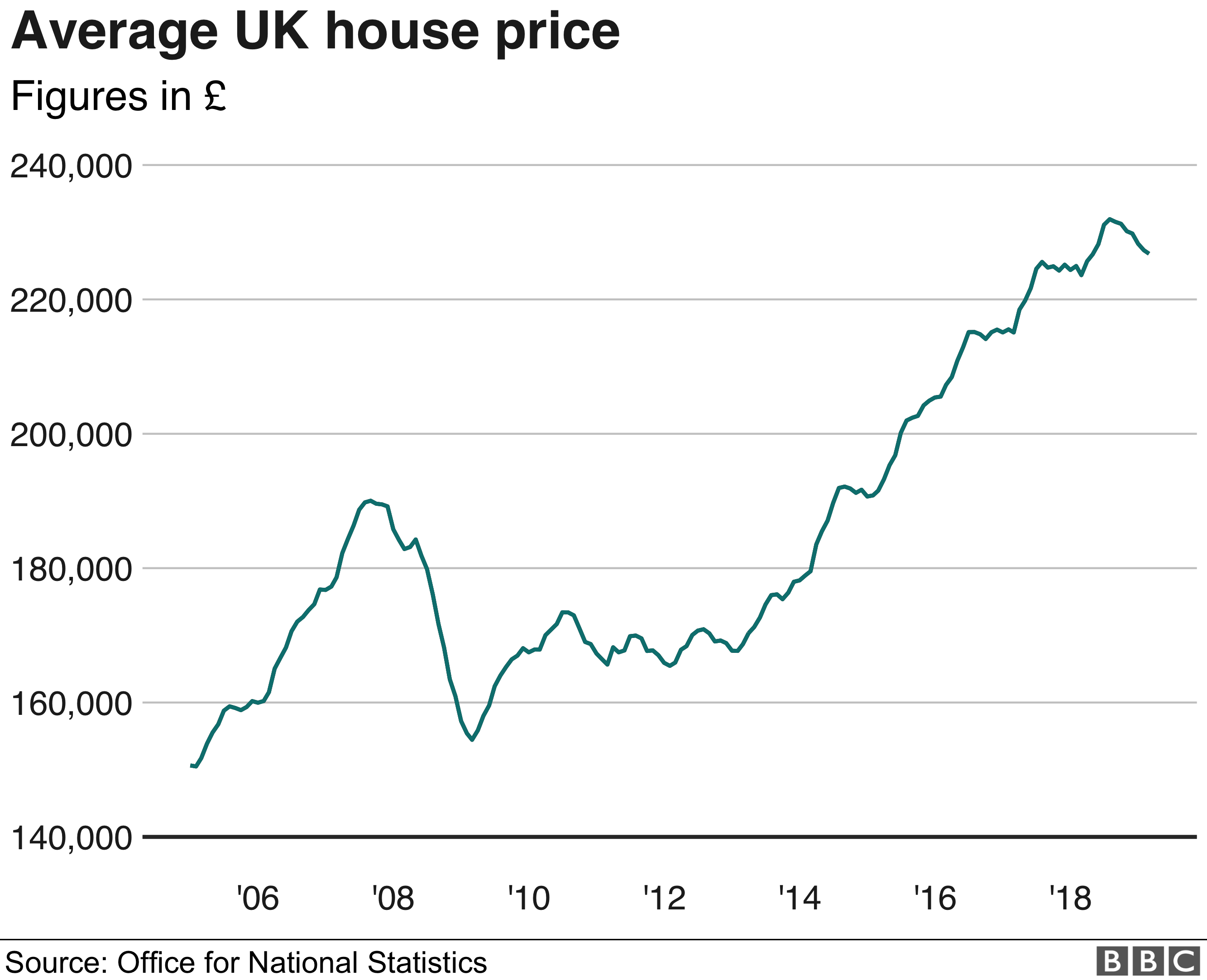 Average UK house price graph - ONS