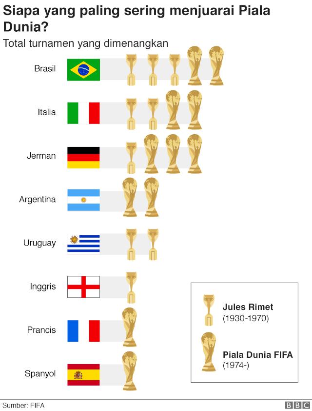 Negara pemenang Piala Dunia