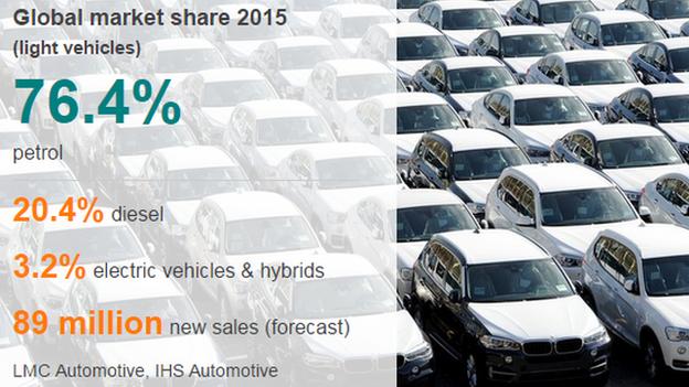 Light vehicles market graphic