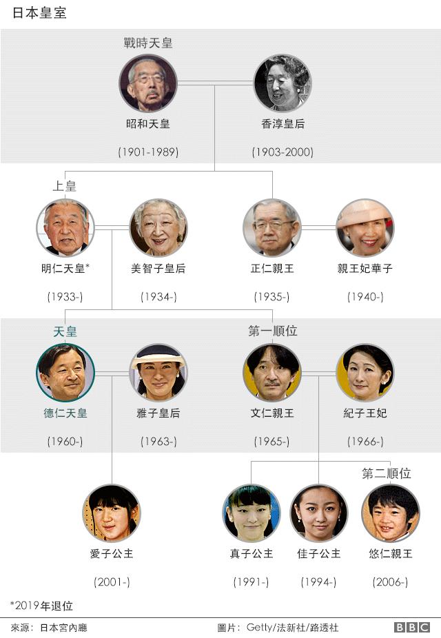 日本皇室成員圖