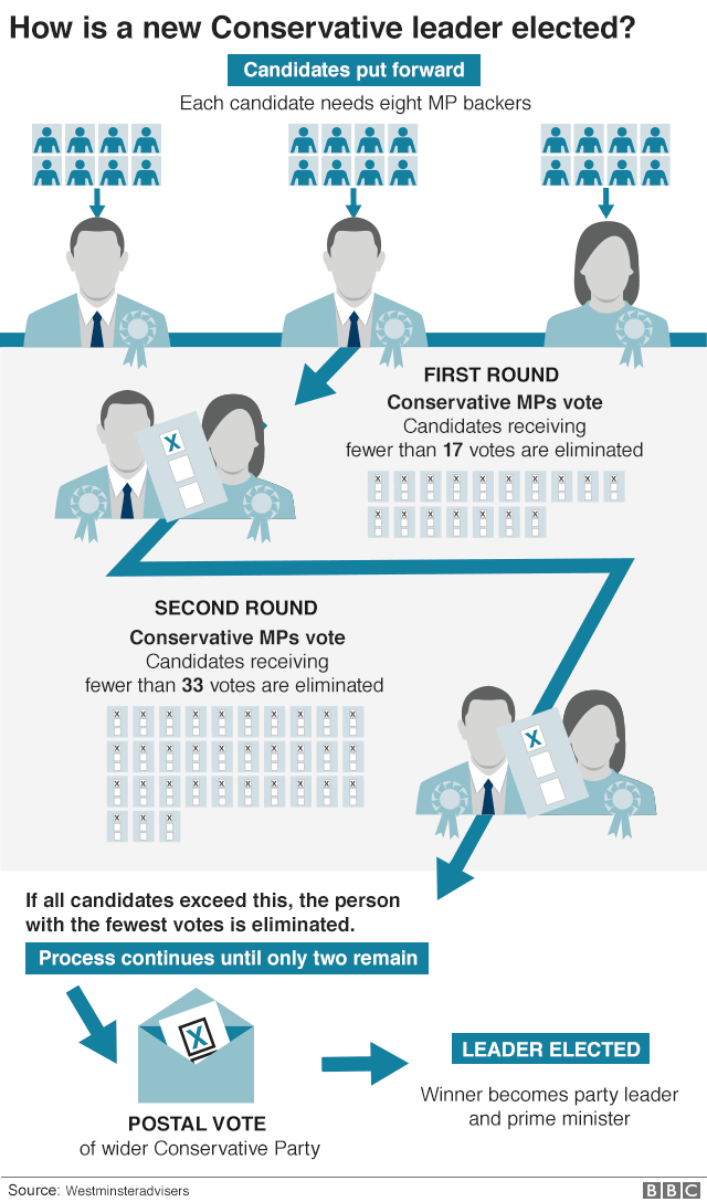 How does leadership election take place