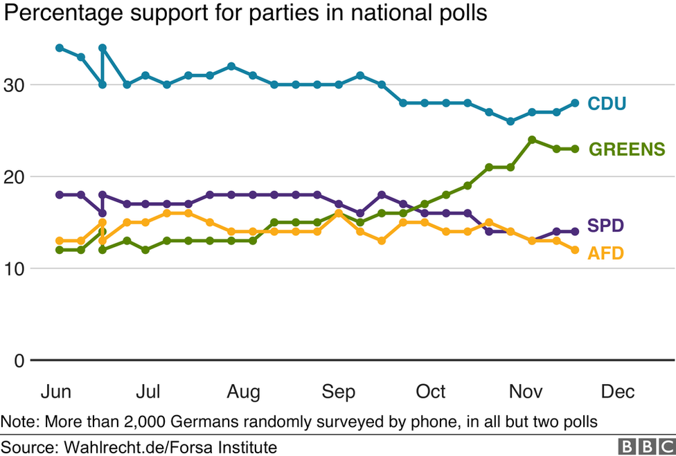 Party ratings in recent opinion polls by Forsa Institute